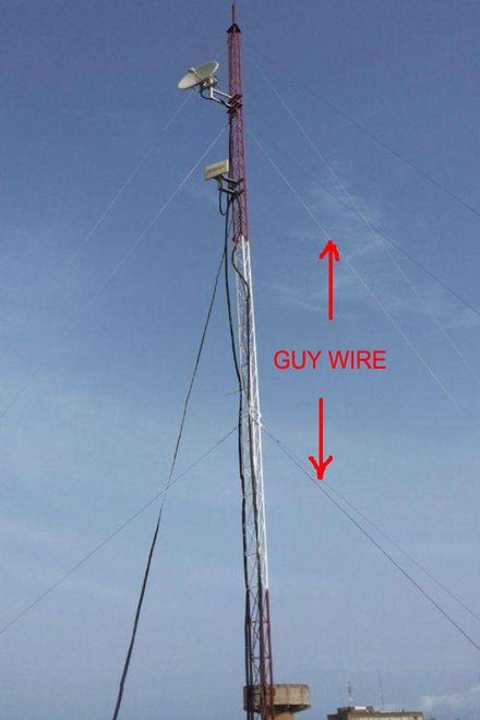 Guy Wire Anbao Corp